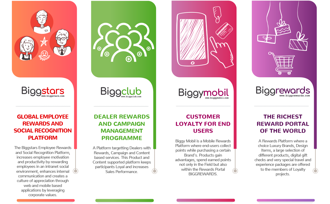//www.biggloyalty.com/en/wp-content/uploads/sites/7/2019/05/EN-infografik2.png